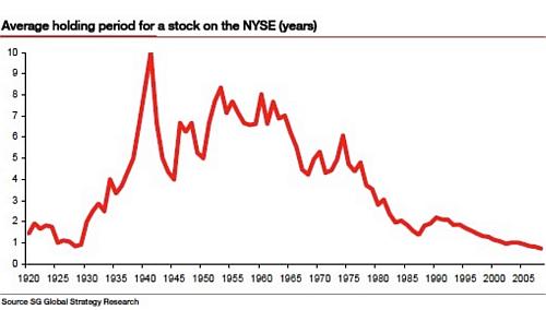 wie lange aktien halten