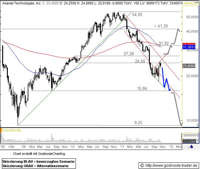 Akamai Technologies, Inc. Technical Analysis and Stock Price Forecast