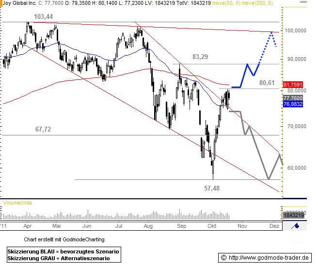 Joy Global Inc. Technical Analysis and Stock Price Forecast