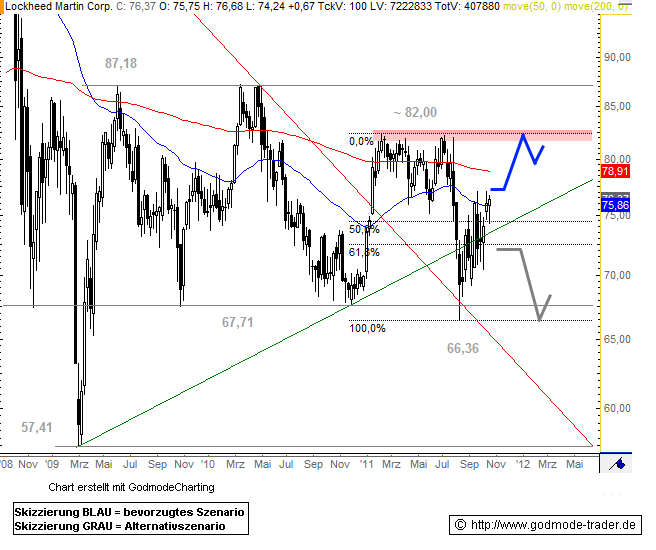 Lockheed Martin Corporation Technical Analysis and Stock Price Forecast