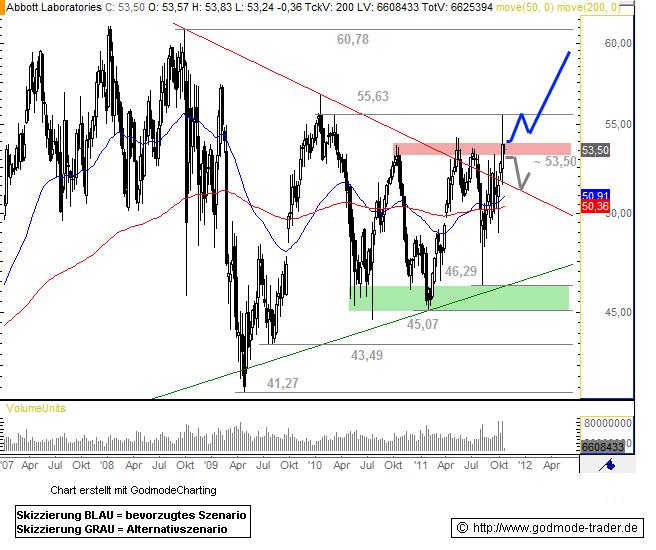 Abbott Laboratories Technical Analysis and Stock Price Forecast