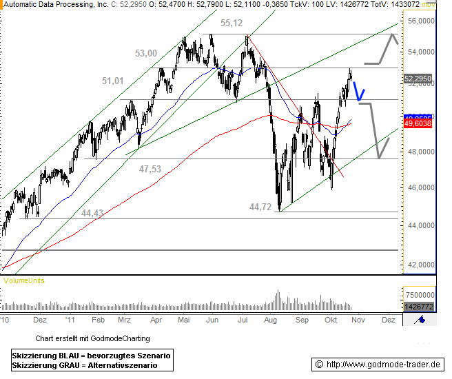 Automatic Data Processing, Inc. Technical Analysis and Stock Price Forecast