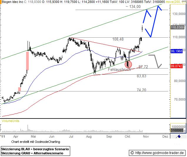Biogen Idec Inc Technical Analysis and Stock Price Forecast