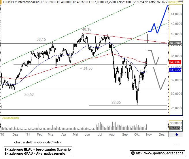 DENTSPLY International Inc. Technical Analysis and Stock Price Forecast