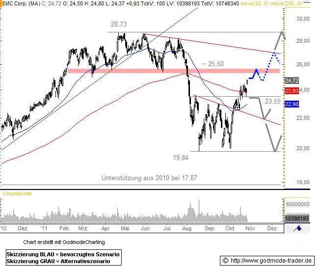 EMC Corporation Technical Analysis and Stock Price Forecast