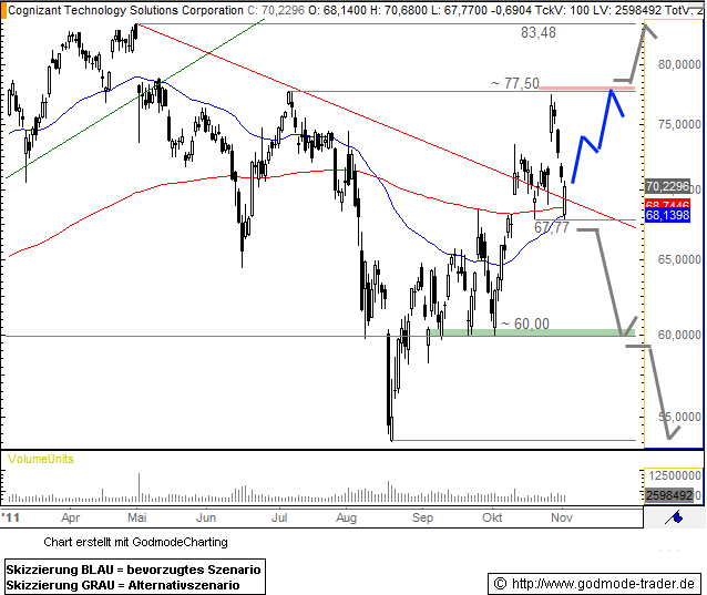 Cognizant Technology Solutions Technical Analysis and Stock Price Forecast