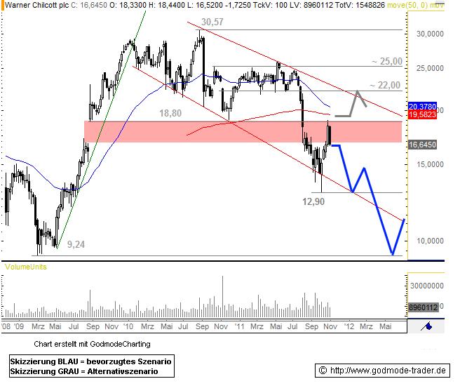 Warner Chilcott plc Technical Analysis and Stock Price Forecast