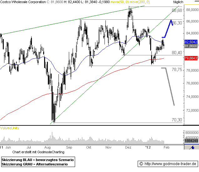 Costco Wholesale Corporation Technical Analysis and Stock Price Forecast