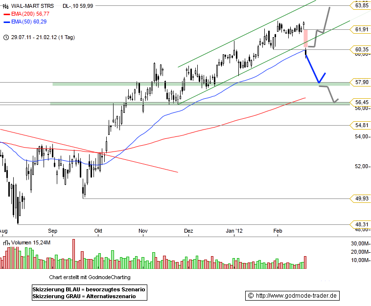 Wal-Mart Stores, Inc. Technical Analysis and Stock Price Forecast
