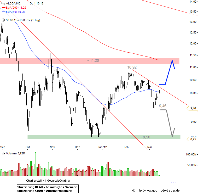 Alcoa Inc. Technical Analysis and Stock Price Forecast