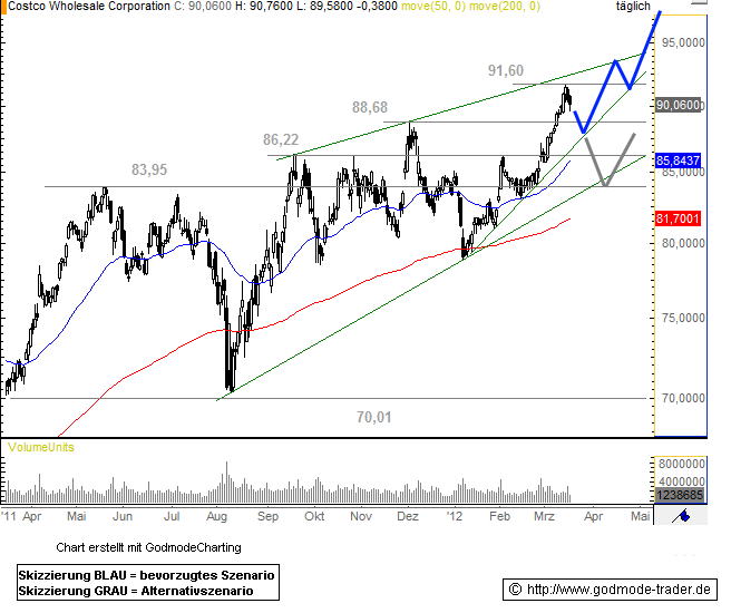 Costco Stock Quote: Costco Stock (COST) Quote, Price, Symbol, Split, Analysis