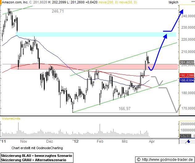 Amazon.com, Inc. Technical Analysis and Stock Price Forecast
