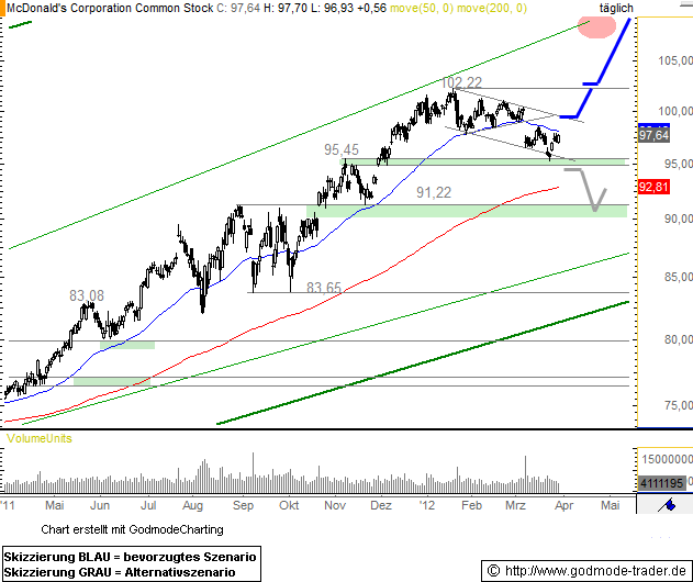 McDonald's Corporation Technical Analysis and Stock Price Forecast