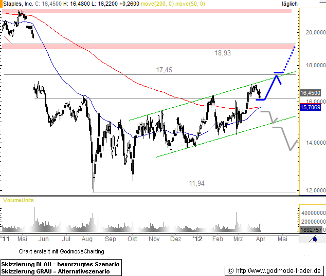 Staples, Inc. Technical Analysis and Stock Price Forecast