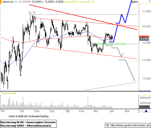 Yahoo! Inc. Technical Analysis and Stock Price Forecast