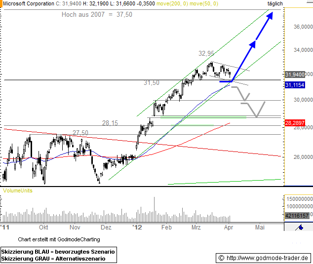 Microsoft Corporation Technical Analysis and Stock Price Forecast