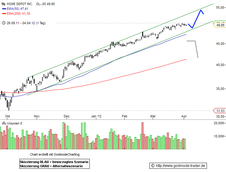 Home Depot Technical Analysis and Stock Price Forecast