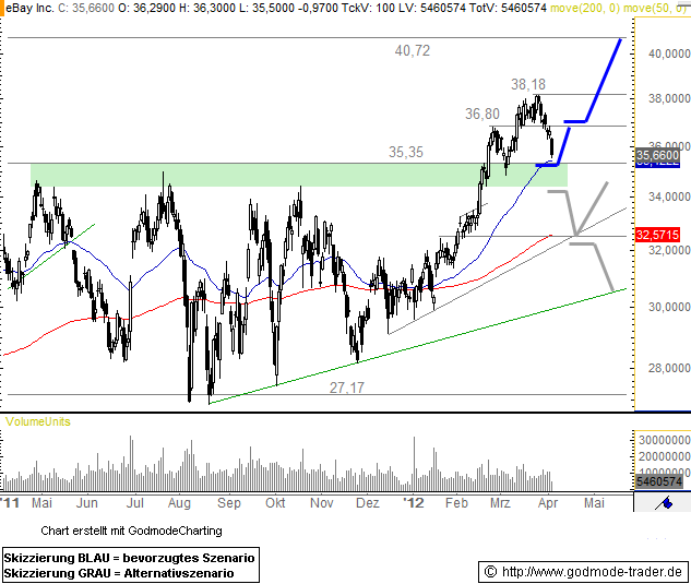 eBay Inc. Technical Analysis and Stock Price Forecast