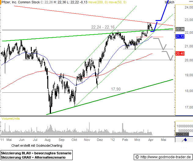 Pfizer Inc. Technical Analysis and Stock Price Forecast