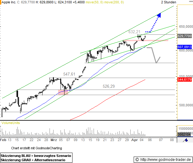 Apple Inc. Technical Analysis and Stock Price Forecast
