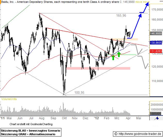 Baidu, Inc. Technical Analysis and Stock Price Forecast