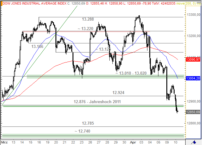 Technical Analysis and Stock Price Forecast
