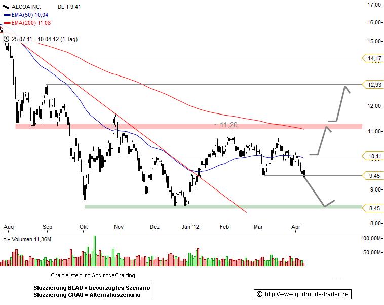 Alcoa Inc. Technical Analysis and Stock Price Forecast