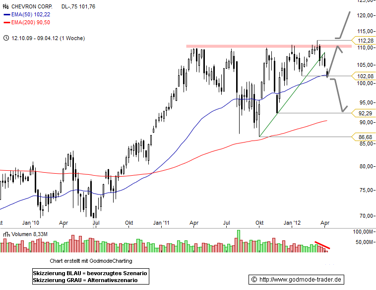 Chevron Technical Analysis and Stock Price Forecast
