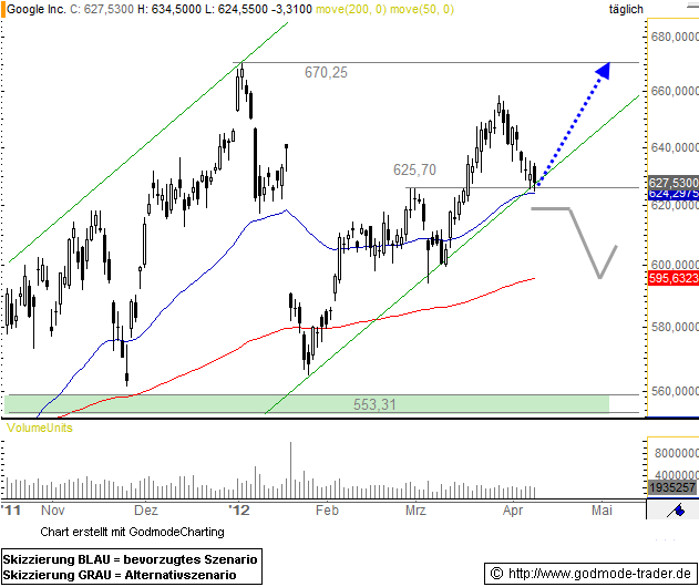 Google Technical Analysis and Stock Price Forecast