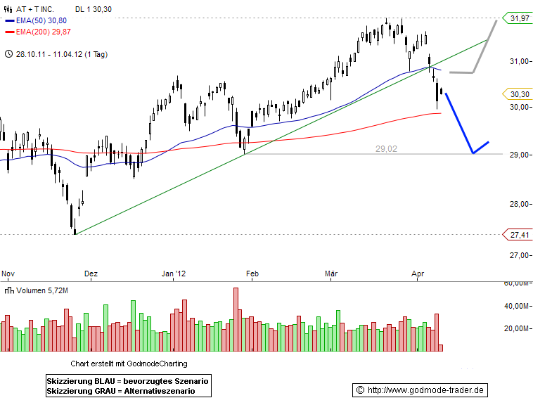 AT&T Inc Technical Analysis and Stock Price Forecast
