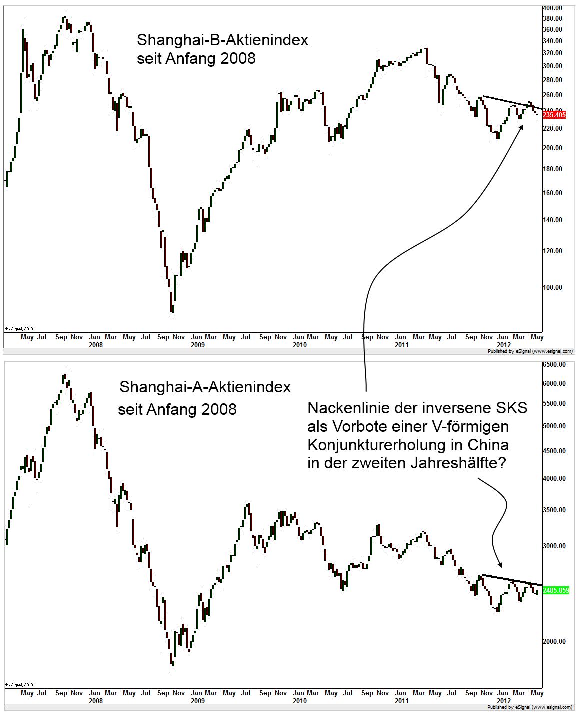 Hier finden Sie alle Informationen für den aktuellen Kupferpreis in Euro und Dollar. Historische Kurse, Charts und Einheitenumrechnungen von Industriemetalle in Währungen und Einheiten.