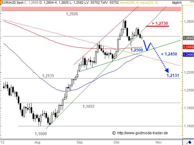 wechselkurse dollar euro umrechner