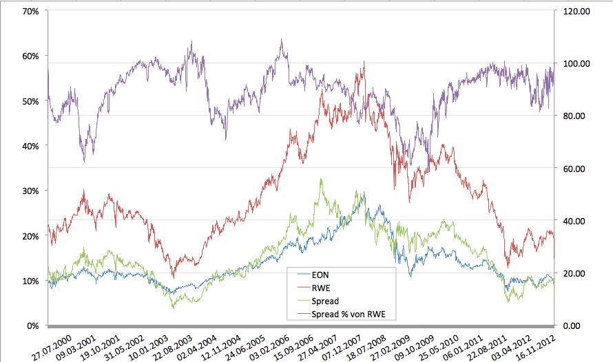 Volatile Markte Zeit Fur Marktneutrale Handelsstrategie