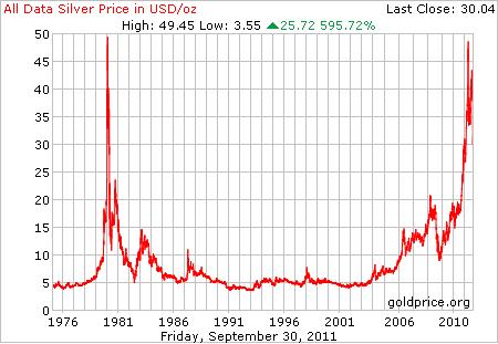 Damals war der Silberpreis auch auf 50US Dollar je Unze angestiegen, fiel aber in Folge dessen bis auf 5 US Dollar. In den Folgejahren hielt sich der Silberkurs auf diesem durchschnittlichen Niveau (kleinere Schwankungen werden hier bewusst vernachlässigt) von 5 US Dollar.