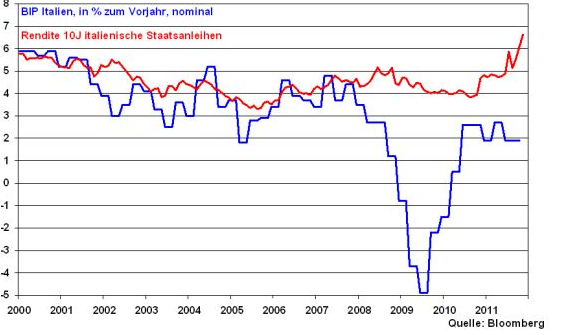 Die Banken untereinander nehmen natürlich risikoabhängige Zinssätze, wenn (bzw. falls) sie sich was leihen. 2) Gibt es die Möglichkeit europäische