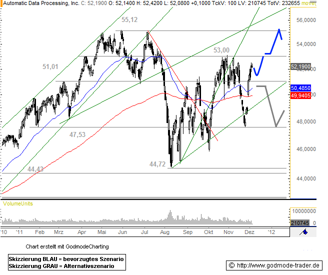 ADP Technical Analysis