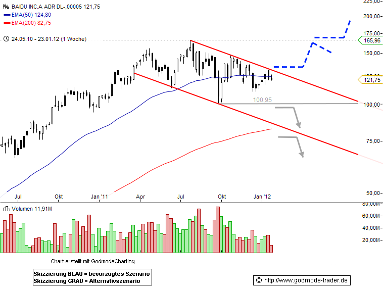 Baidu, Inc. Technical Analysis and Stock Price Forecast