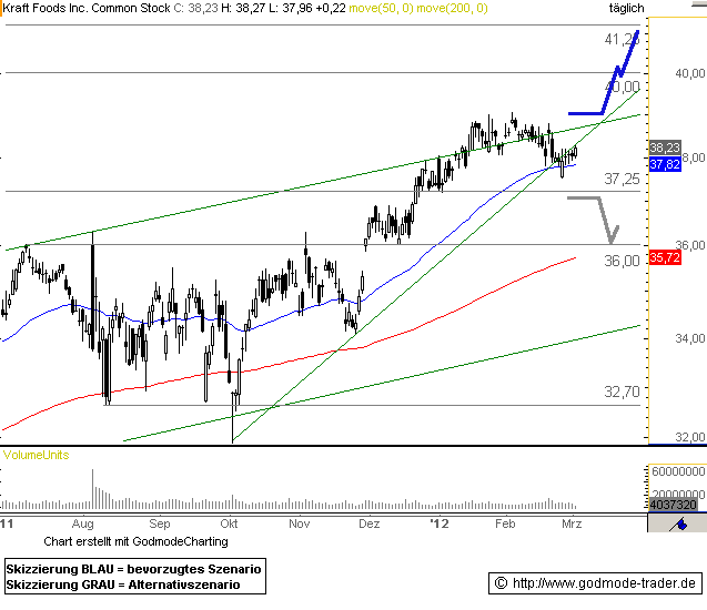 Kraft Foods Inc Technical Analysis and Stock Price Forecast