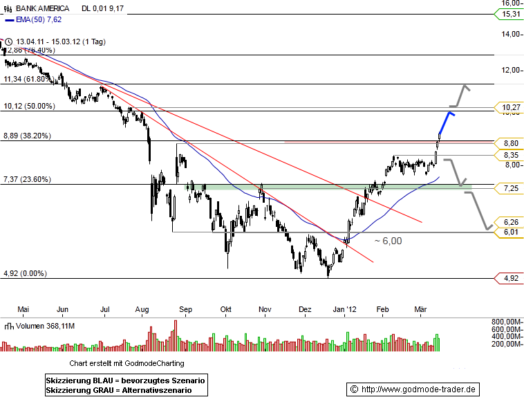 Bank of America Technical Analysis and Stock Price Forecast