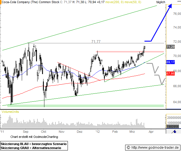 Coca-Cola Company Technical Analysis and Stock Price Forecast