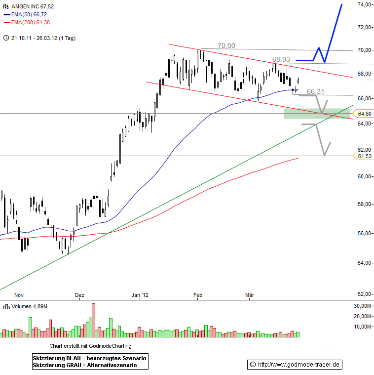 Amgen Technical Analysis and Stock Price Forecast