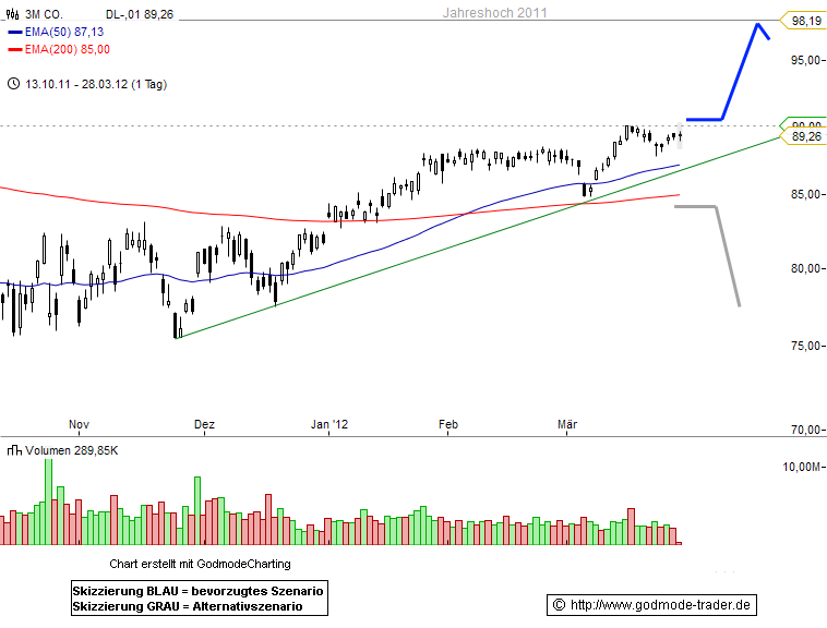 3M Company Technical Analysis and Stock Price Forecast