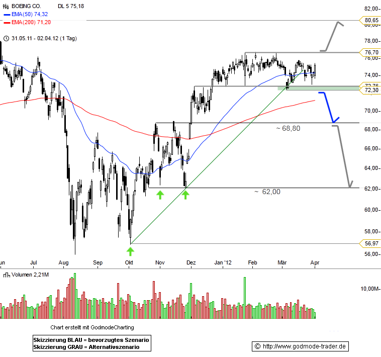 Boeing Co Technical Analysis and Stock Price Forecast