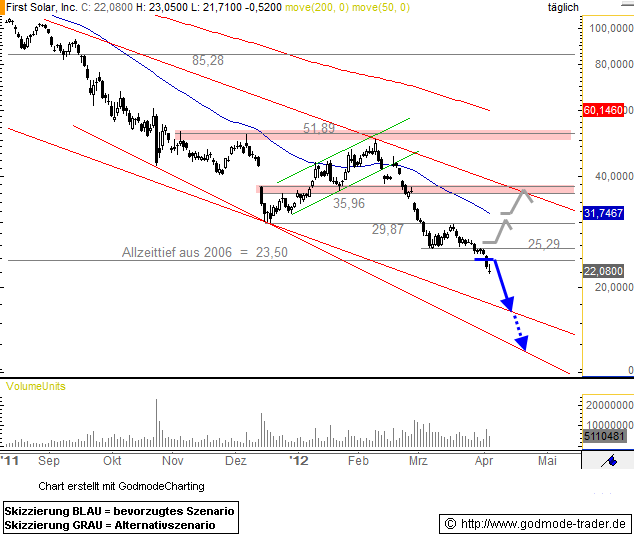First Solar, Inc. Technical Analysis and Stock Price Forecast