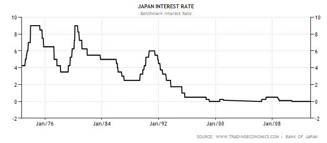 Japan vor dem Schulden-Crash? | GodmodeTrader